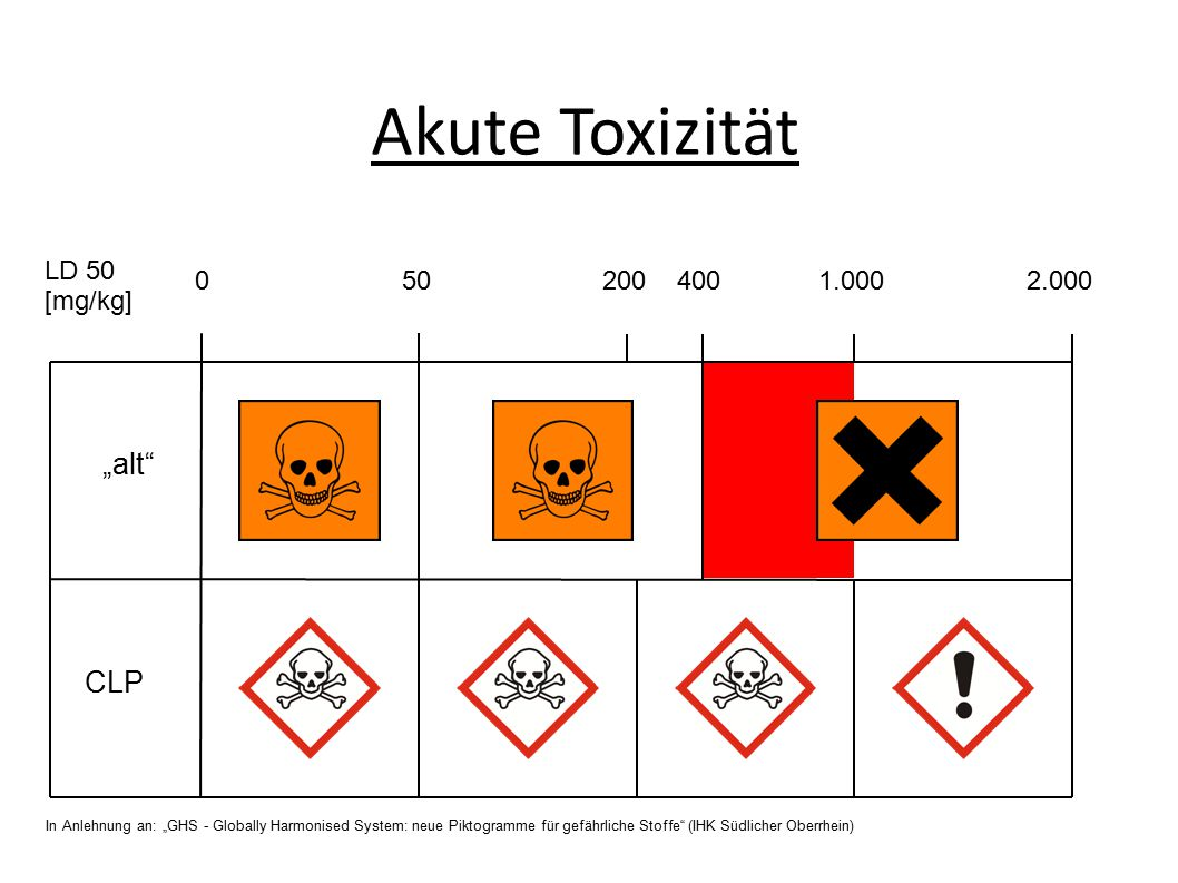 """Akute Toxizität """"alt CLP LD 50 [mg/kg] 0 50 200 400 1.000 2.000"""